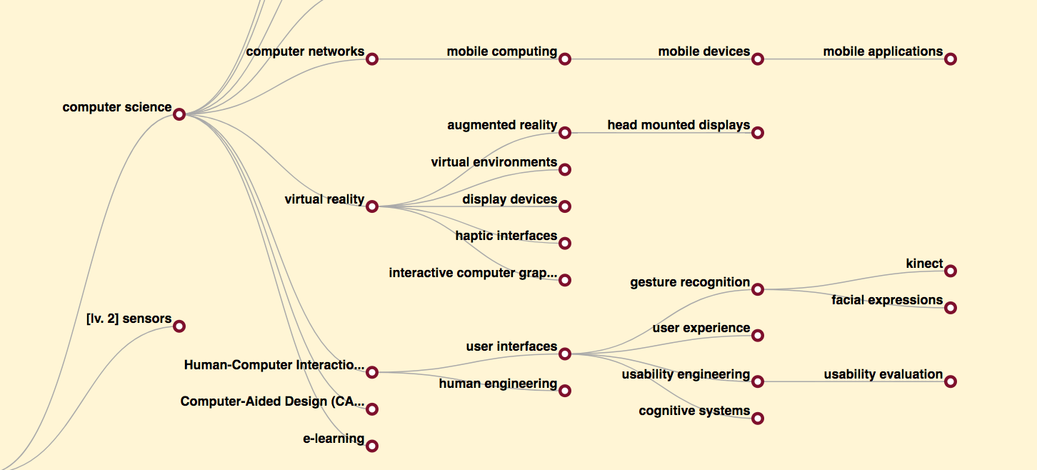 Computer Science Ontology - the largest ontology of research topics